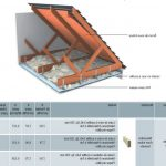 Où trouver Isolation toiture aluthermo avis / isolation phonique plancher knauf | Pas cher